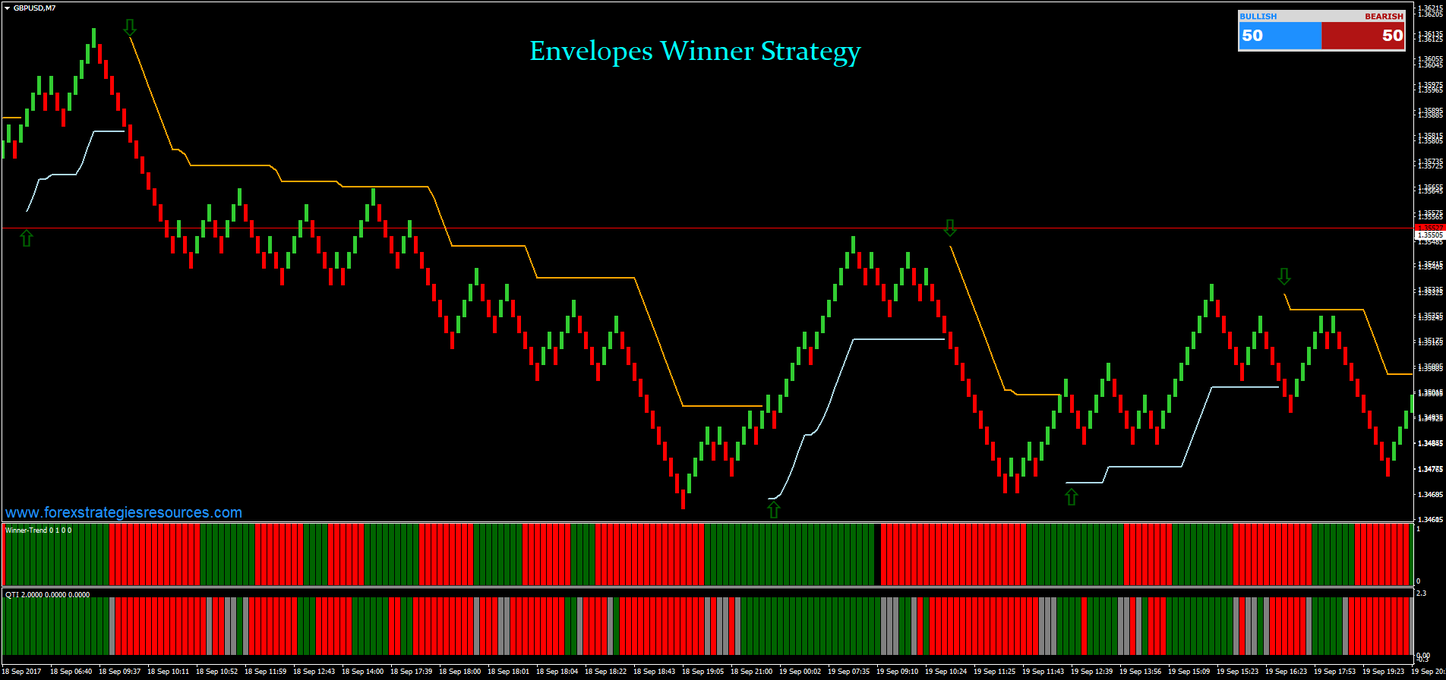 Envelopes Winner Strategy with Renko Chart | renko & other