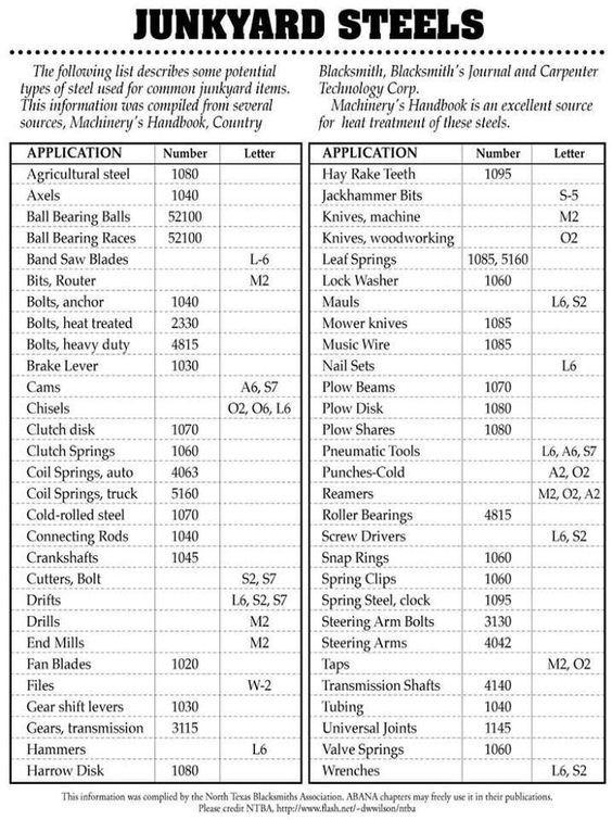 Chart of junk yard steels Good information to keep on hand for - ballistics chart