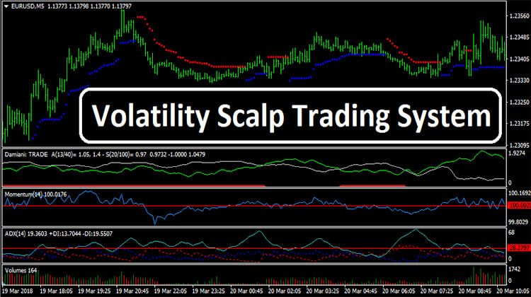 Volatility Scalp Trading System Forex Trading