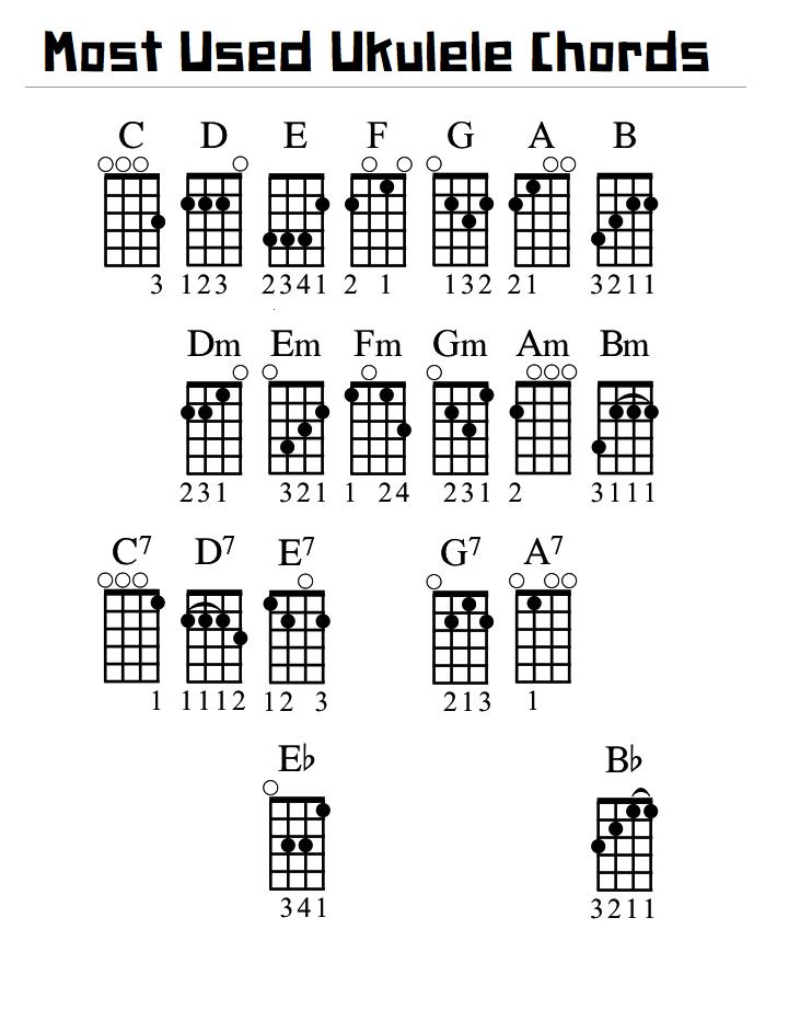 From the ukulelehunt.com Rearranged for easy reference. | Ukulele ...