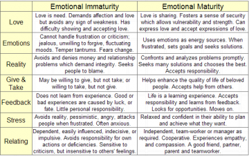 Signs Of An Emotionally Immature Man