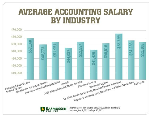 Is an Accounting Degree Worth It or Worthless? #accounting #career