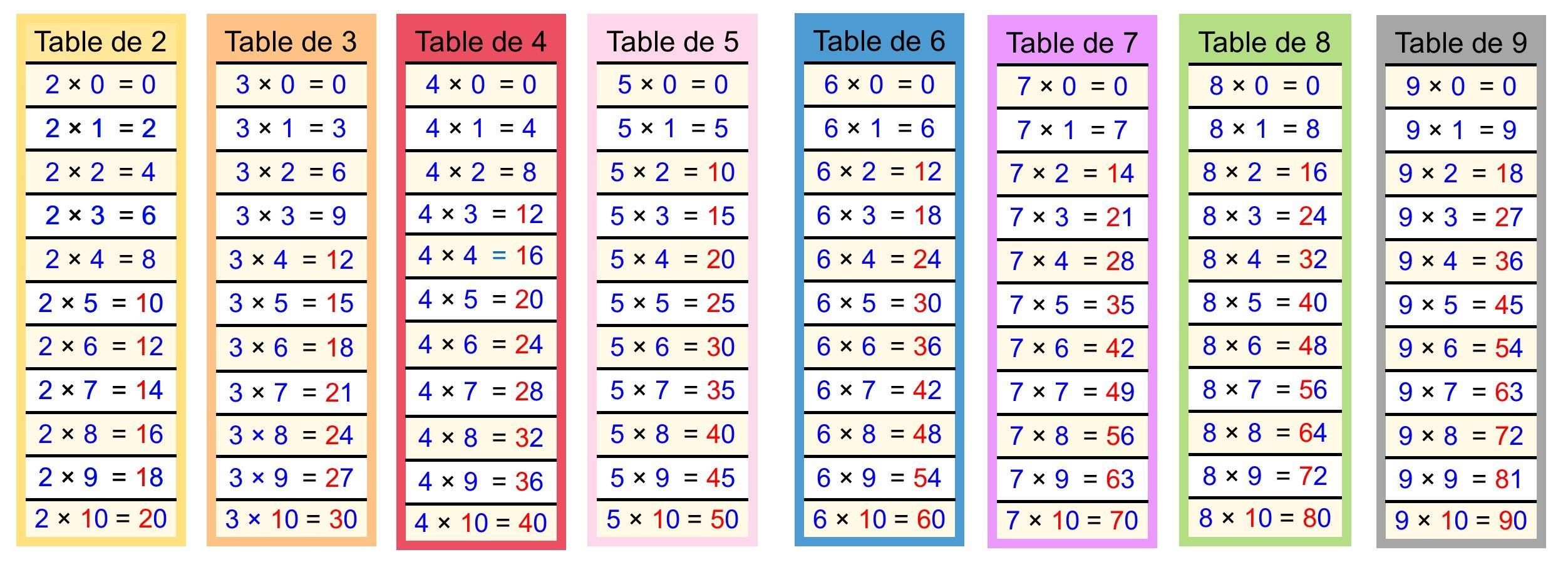 Rsultat de recherche dimages pour tables de multiplication pour rsultat de recherche dimages pour tables de multiplication pour dyslexique tables de pultiplicaption pinterest searching gamestrikefo Gallery