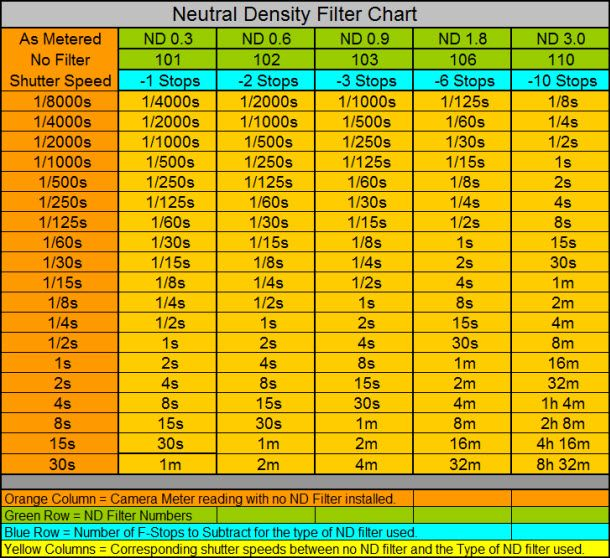 Neutral Density Filter Chart Photography Software Filters Chart