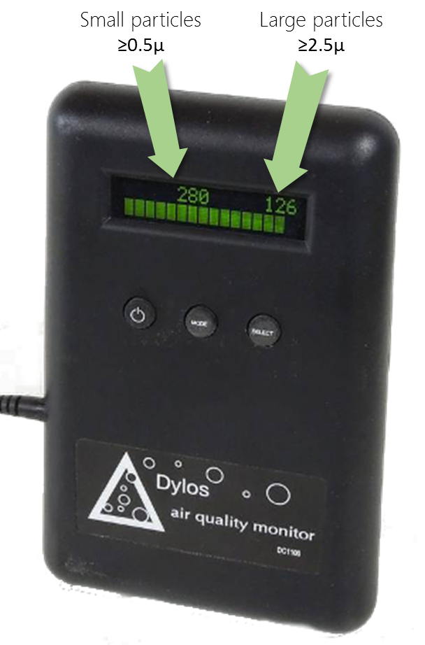 Dylos monitor What is it actually measuring? PM2.5, PM10