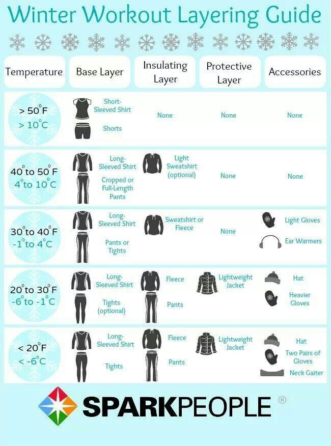 Clothing listed by temperatures fir running.