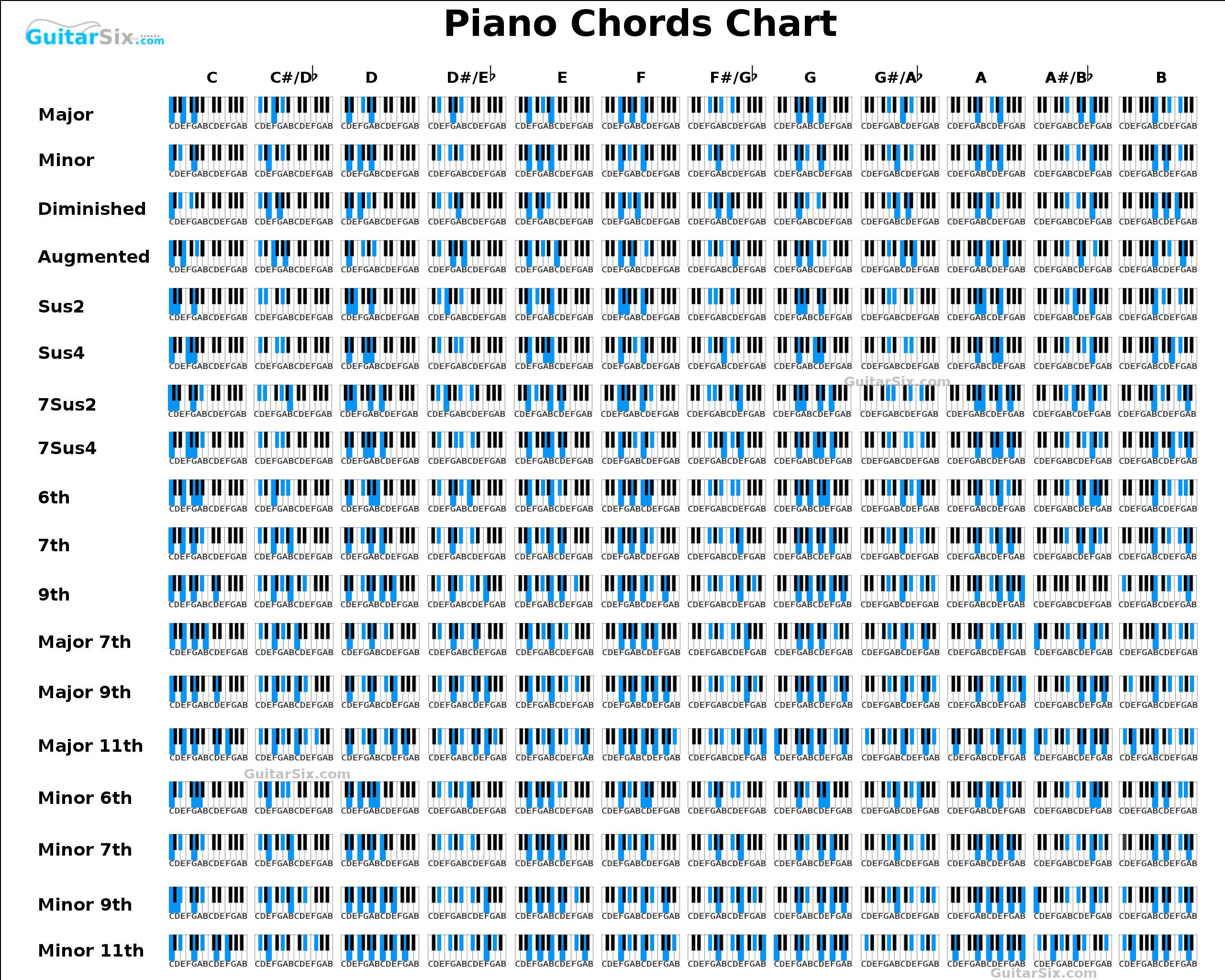 PIANO CHORDS COMPLETE LIST POSTER MUSIC KEYBOARD IMAGE PRINT GIANT WALL ART