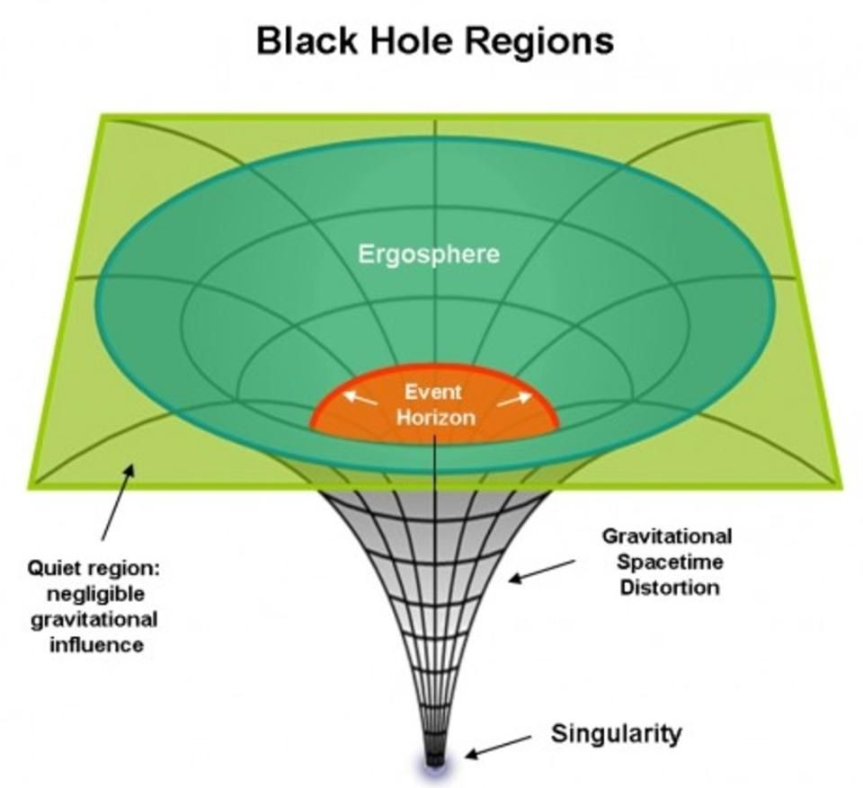 Is it possible to pull something out of a black hole once you cross the threshold to form a black hole everything inside the event horizon pooptronica Image collections