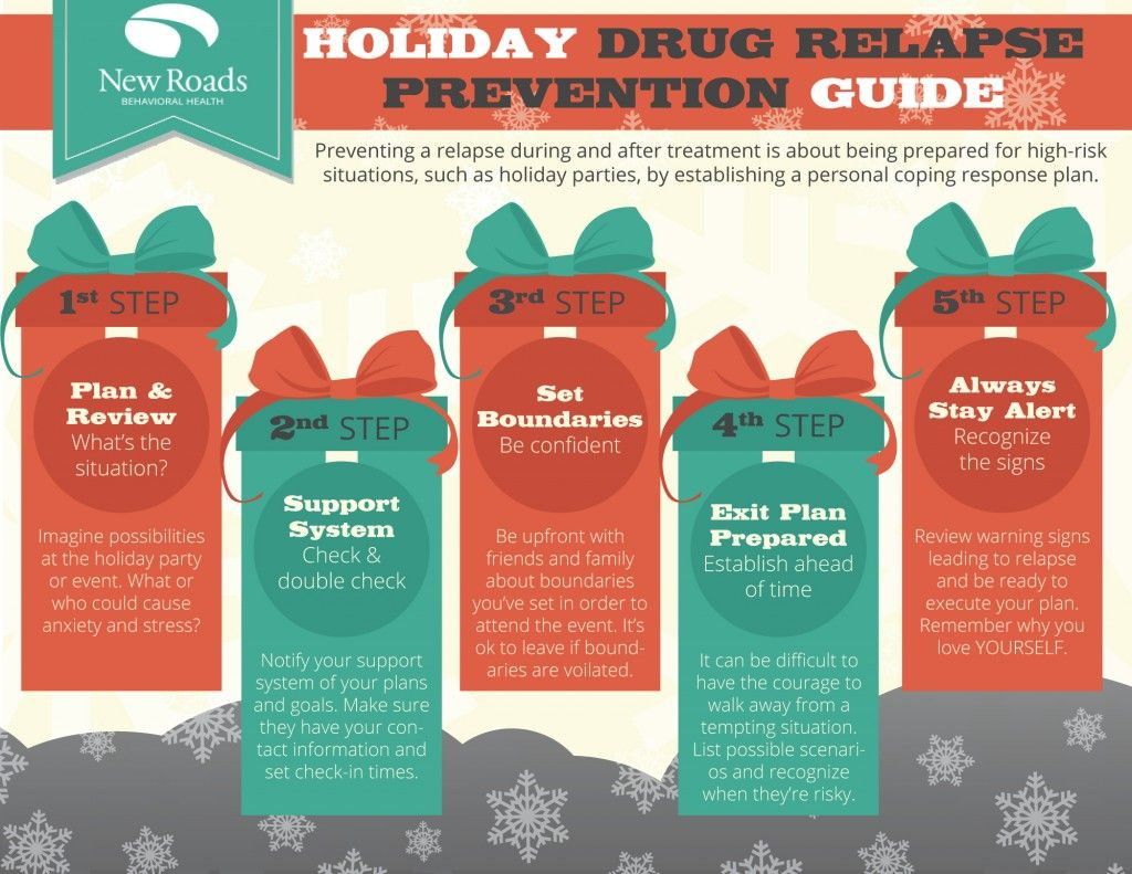 Holiday Relapse Prevention Worksheets