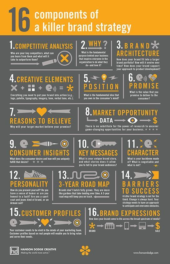 Idesignspro Killer Branding Strategy  Infographic   A Blog