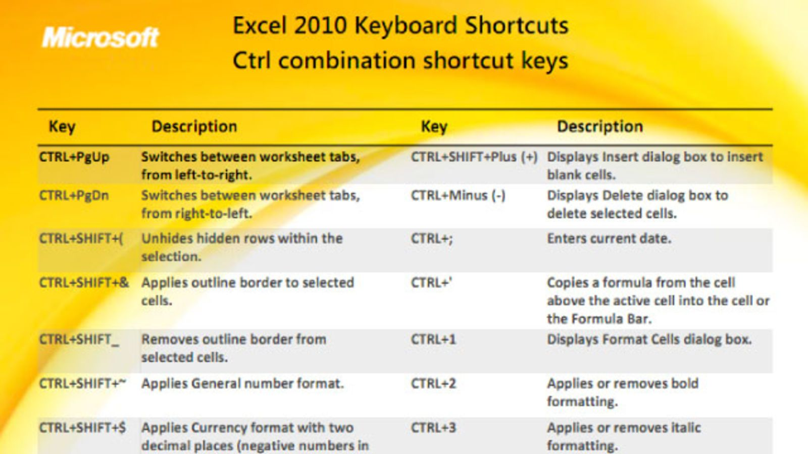 Quick Reference Cards Show All the Excel 2010 Keyboard