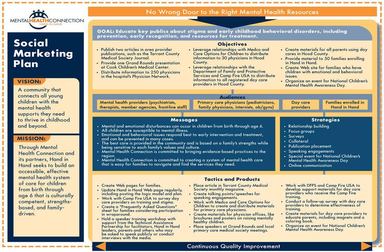 marketing campaign plan template pdf Google Search