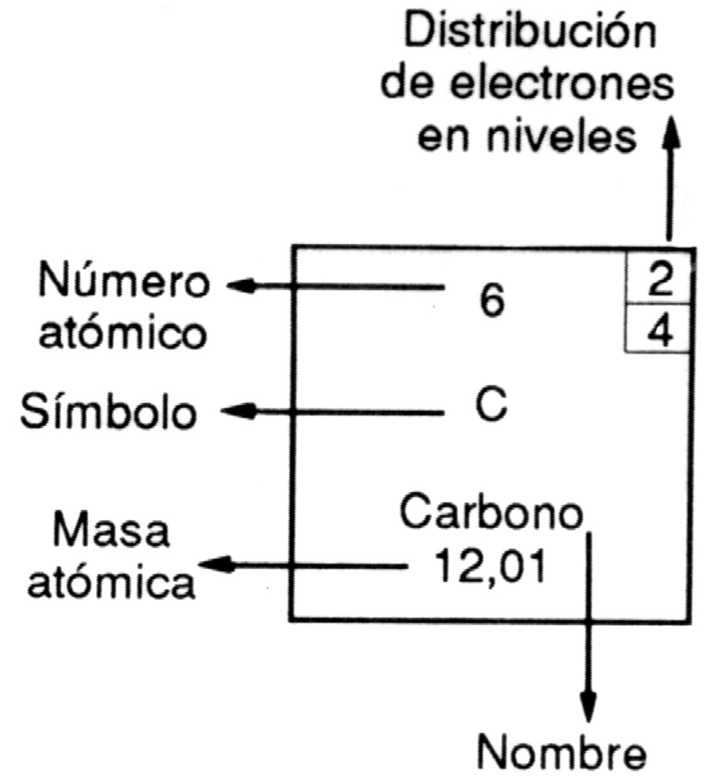 Elemento de la tabla peridica con sus partes teora atmica elemento de la tabla peridica con sus partes urtaz Image collections