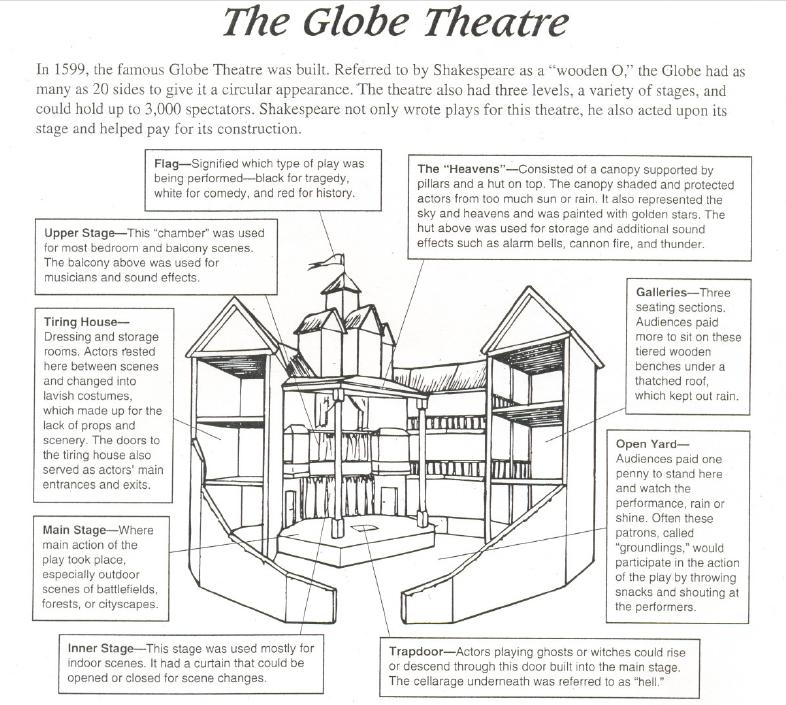 Bilderesultat For Roof Plan The Globe Shakespeare Athens