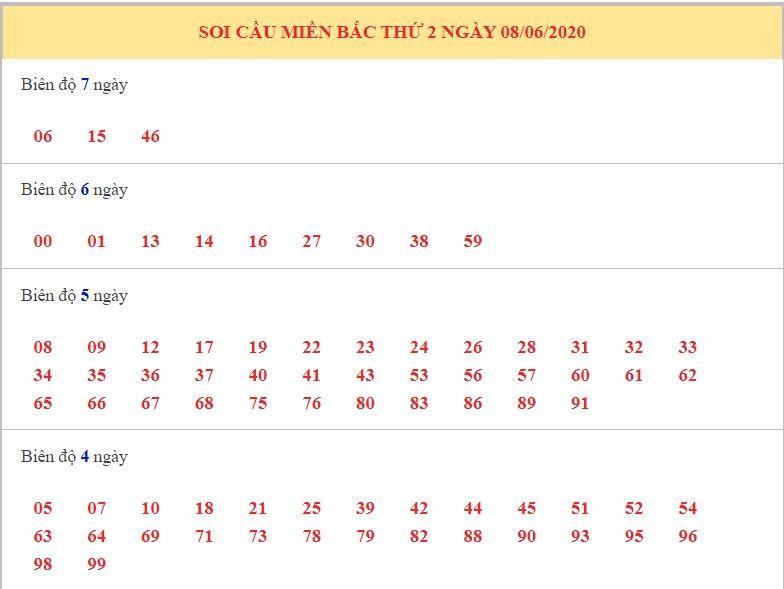 dự đoán xsmb ngay 9-6-2020 1
