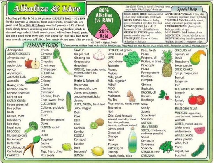 Informative What Are You Eating Find Out With These pH Alkaline – Ph Chart