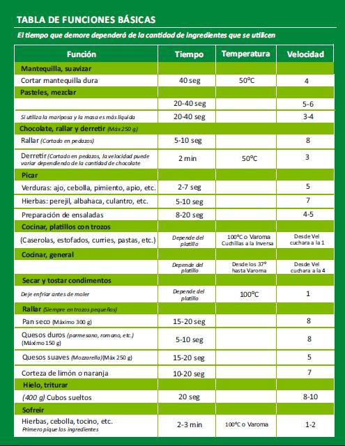 Tabla Funciones Thermomix   equivalencias y tablas