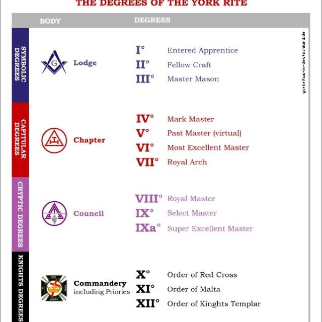 Eastern star secrets the order of the eastern star must be 3rd york rite the three primary bodies in the york rite are the chapter of royal m4hsunfo