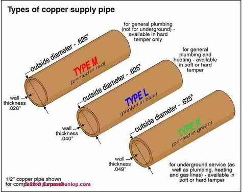 Copper plumbing types plumbing pinterest water for Types of plumbing pipes