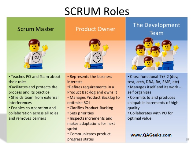 Image Result For Product Owner Role Scrum Scrum Master Business Leadership Scrum