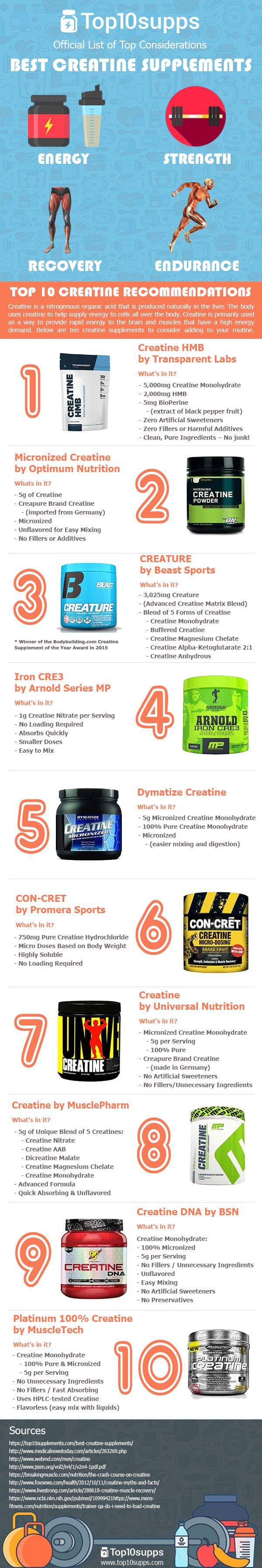 Choosing a Creatine Supplement - Top 10 Considerations #infographic http://bit.ly/2mvUxoF