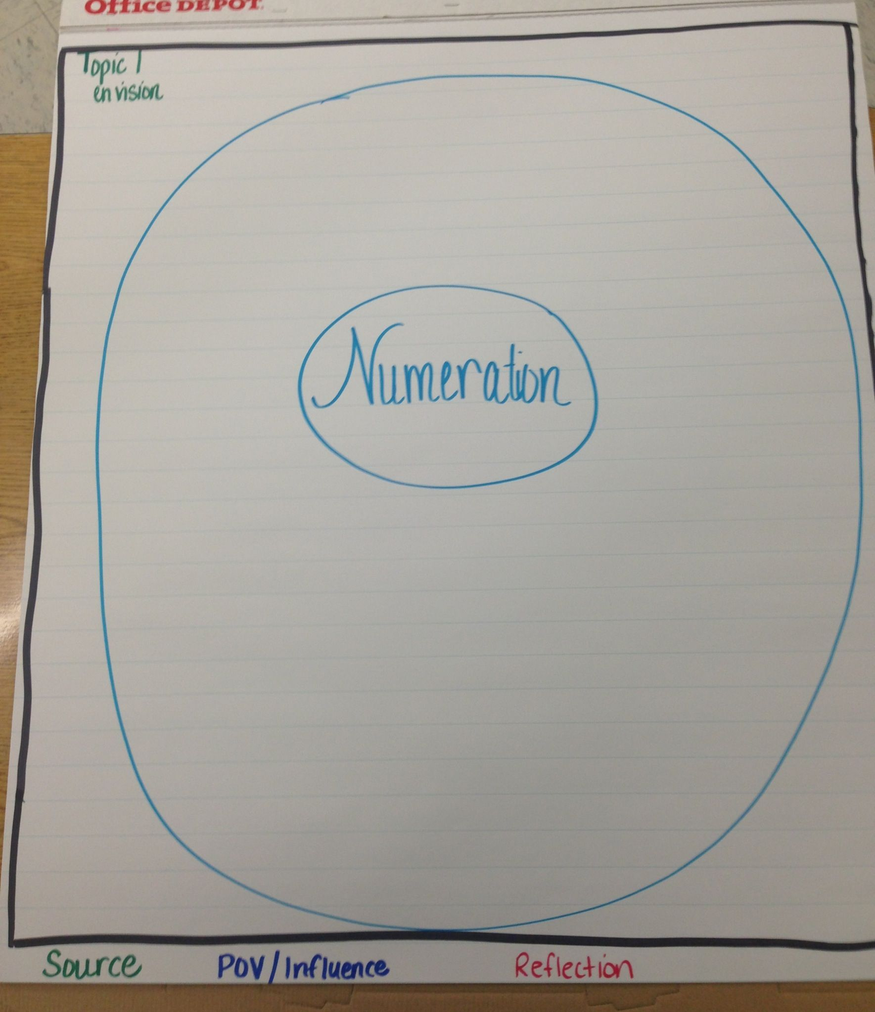 Topic 1 Numeration Circle Map