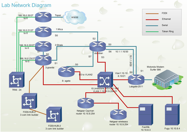Network Diagram Examples Networking Cisco Networking Templates