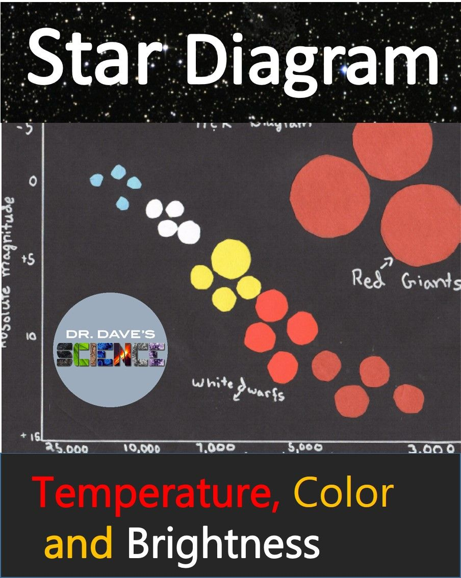 diagram when studying stars galaxies and space science star and space activity that shows [ 904 x 1134 Pixel ]