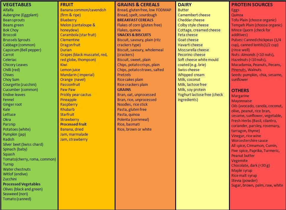 Low Fiber Gluten Free Foods