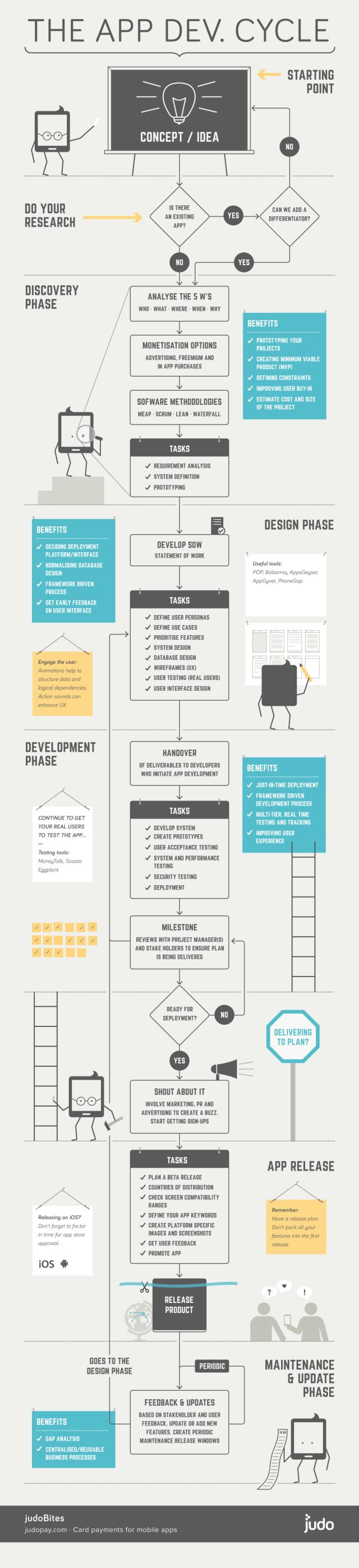 El ciclo de desarrollo de una App #infografia #infographic#software