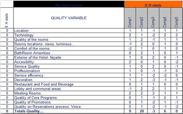 Hotel Competitor Survey Competitive Analysis Swot Analysis Marketing Analysis