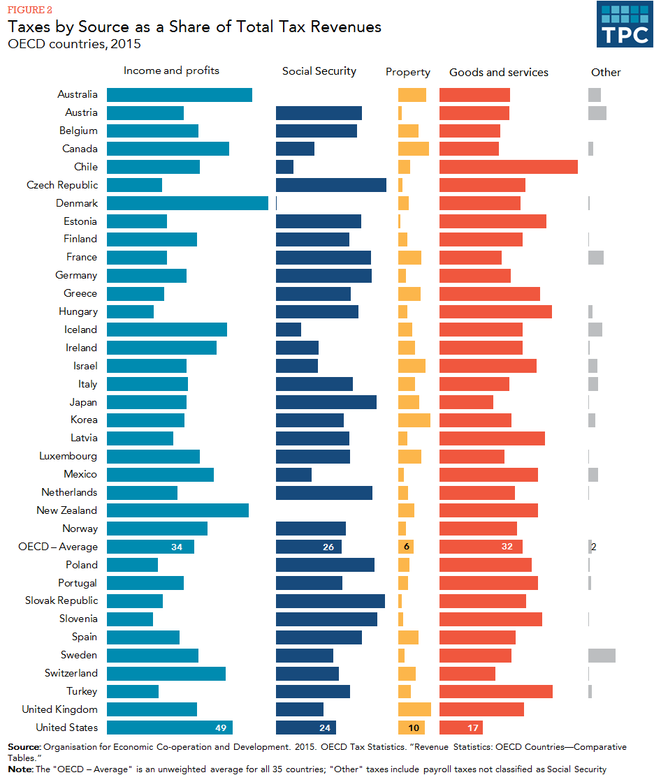 How Do Us Taxes Compare Internationally Tax Policy Center Levels Of Government Us Tax Tax