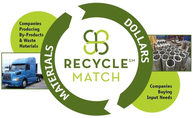 Recyclematch A Curated Craigslist For Industrial Waste