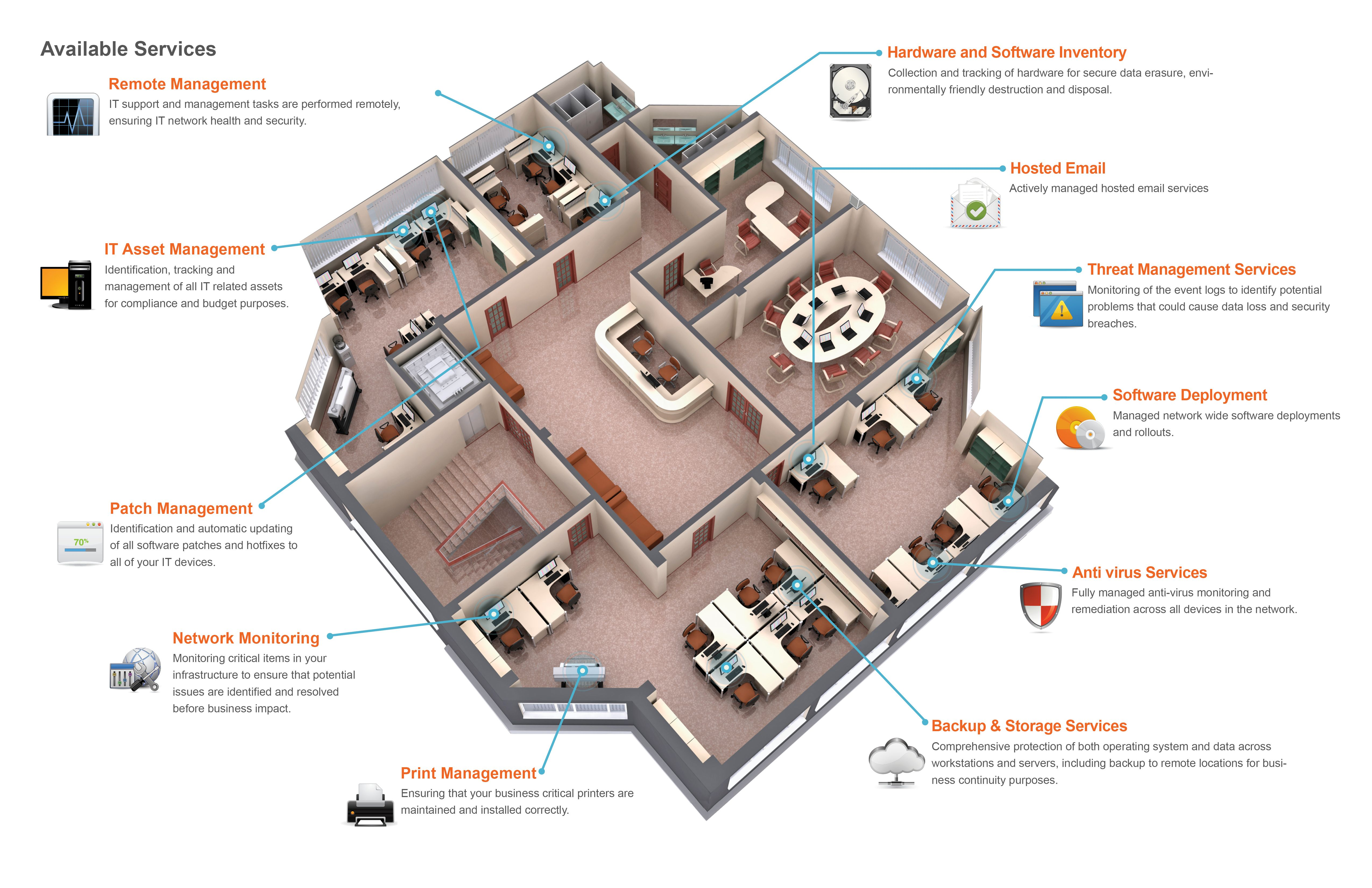 The absolutely all encompassing remote monitering services we provide..
