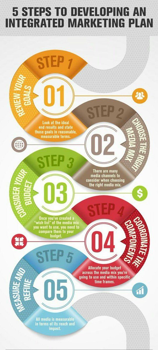 Steps To Developing An Integrated Marketing Plan Infographic