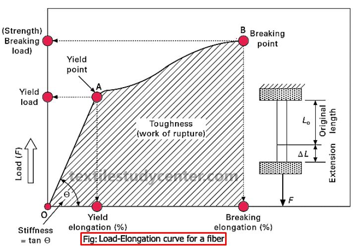 Tensile properties of Textile Fibers Mechanical Properties