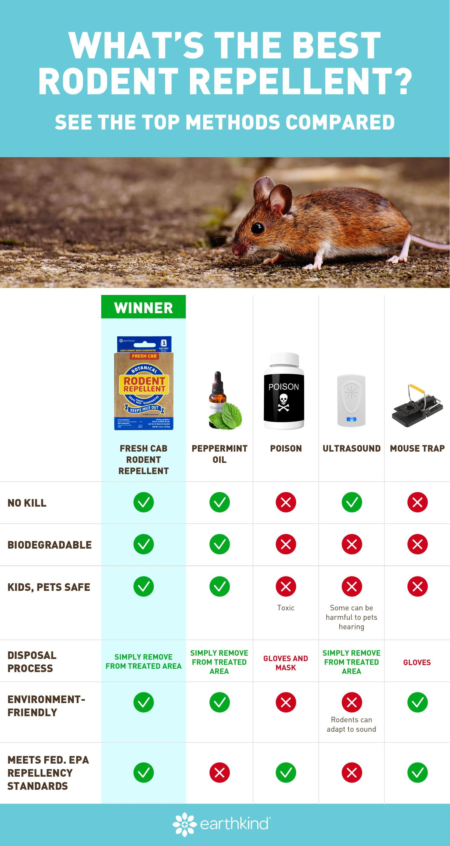 Fresh Cab Rodent Repellent In 2020 Rodent Repellent Repellent Pest Control
