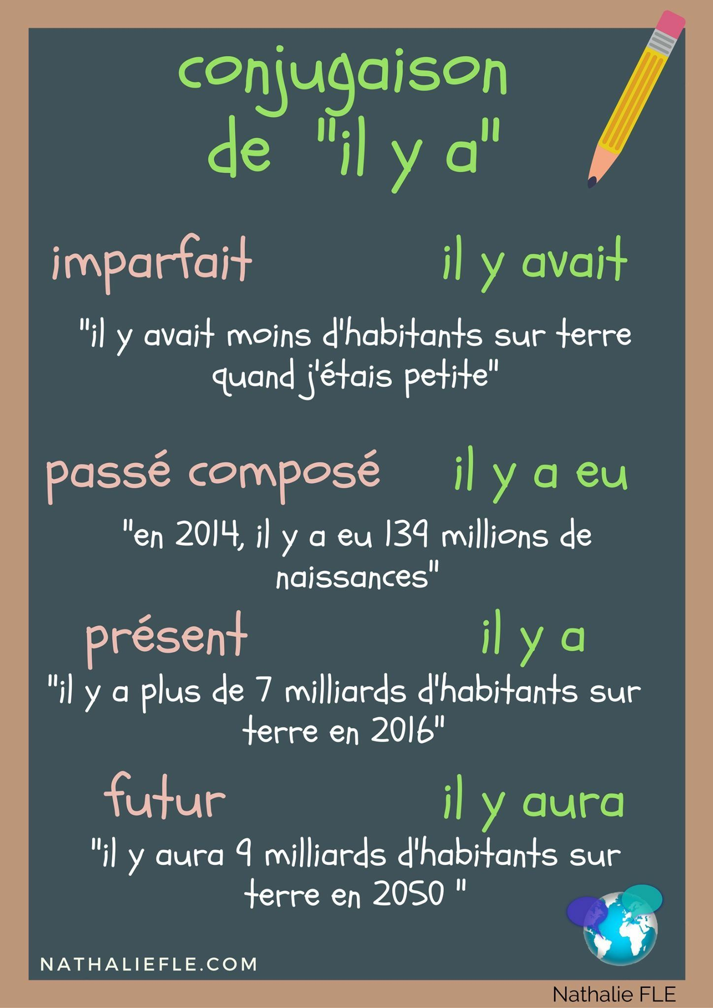 Pin By Sarah Edwards On Conjugaison French Flashcards French Grammar French Language Lessons