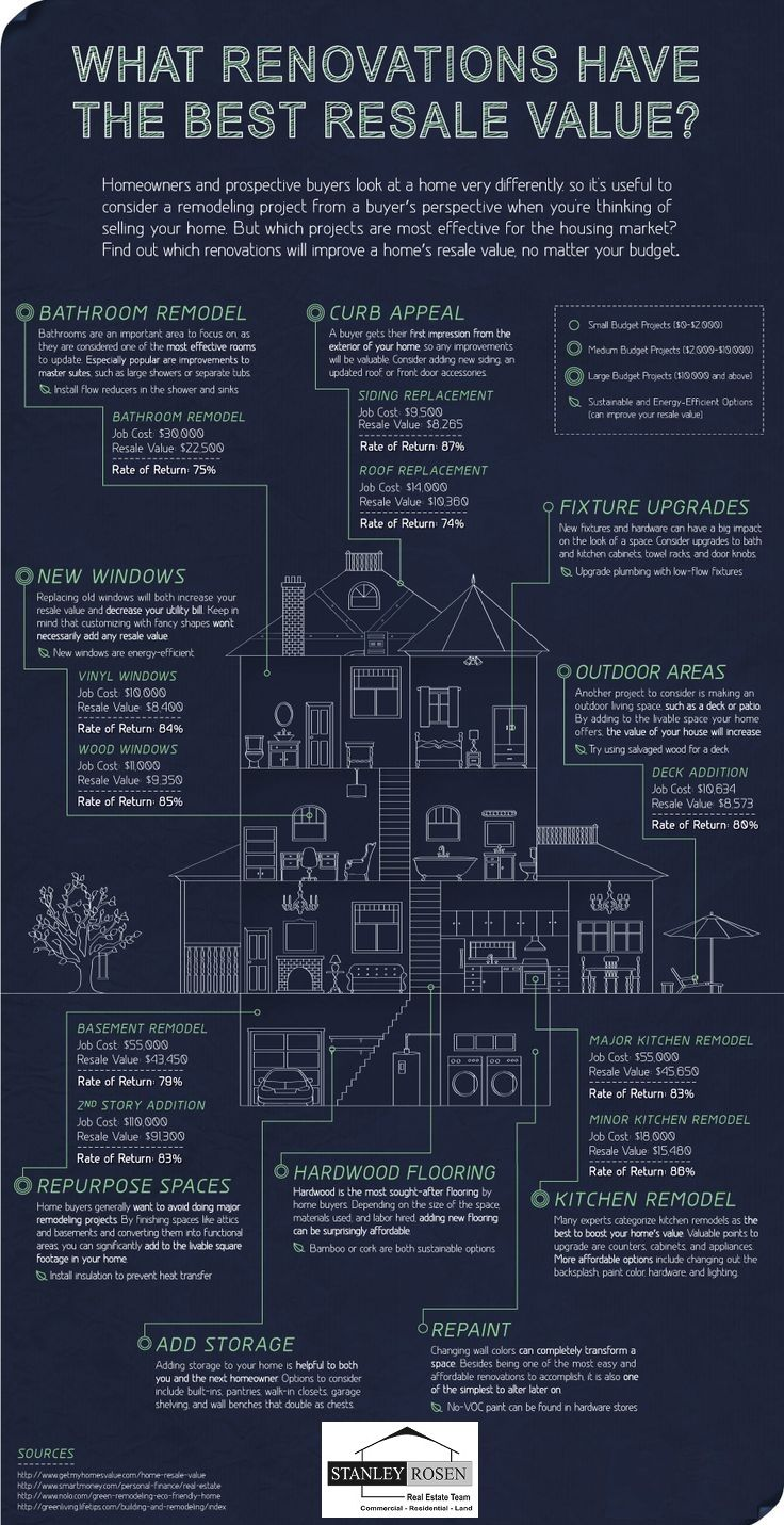 What Should Be On The Top Of Your Priority List When Renovating