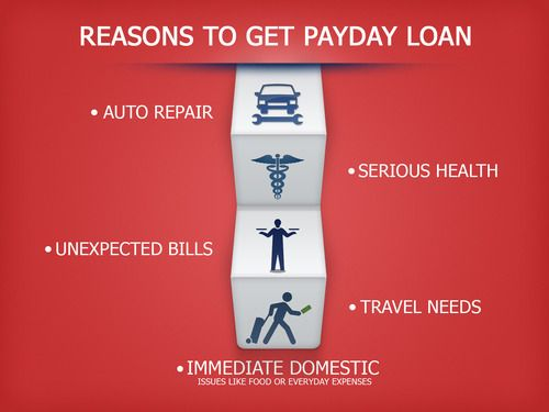 Payday loan mwc photo 7