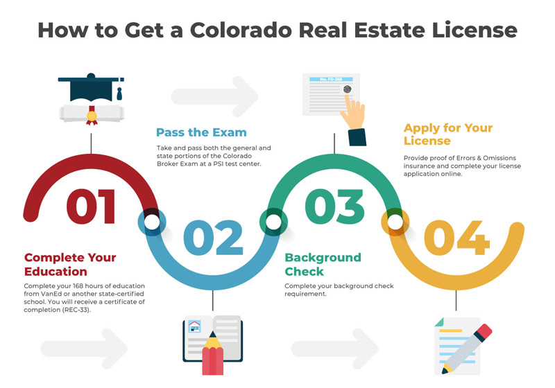How To Get A Colorado Real Estate License Infographicbee Com In