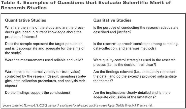Bias Qualitative Research Google Search Design