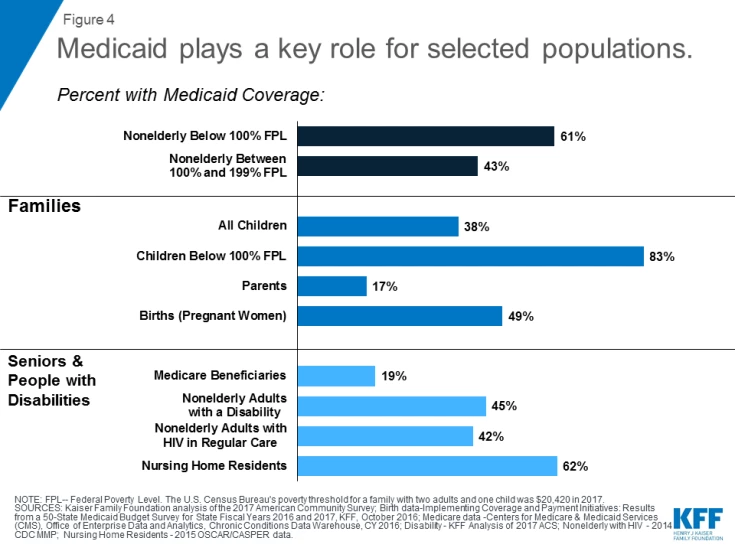 10 Things To Know About Medicaid Setting The Facts Straight