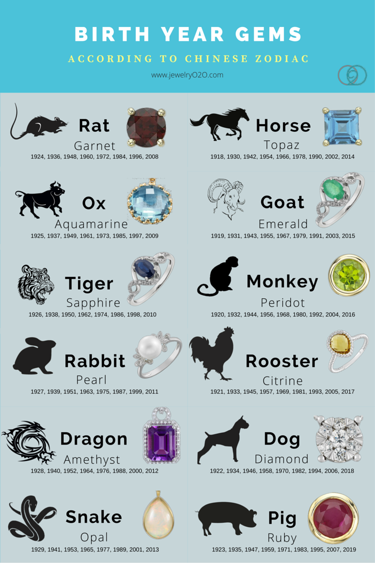 Birth year gemstones according to chinese zodiac what 39 s for Crystals and zodiac signs