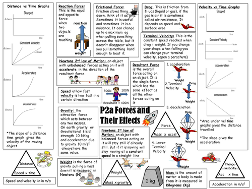 P2a Aqa Revision Sheet Forces And Their Effects By Jennaspencer