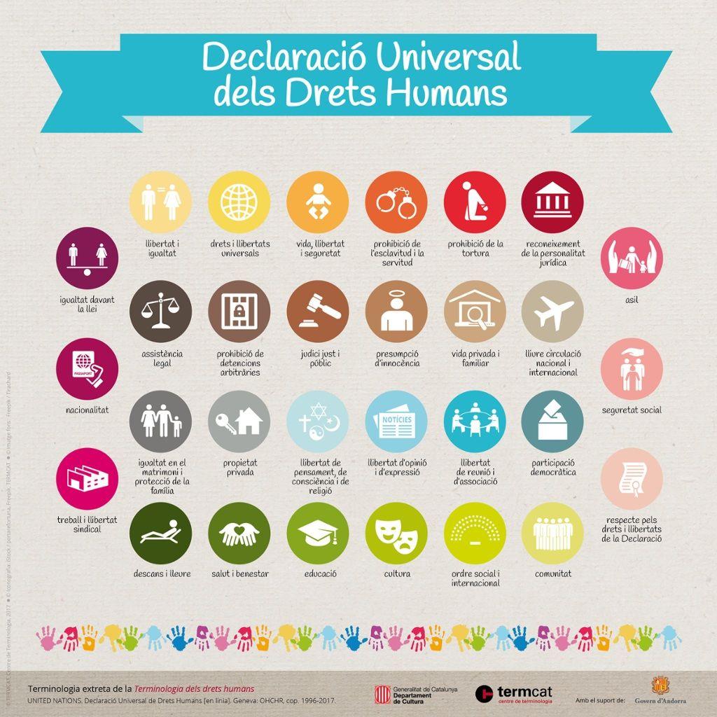 Declaracio Universal Dels Drets Humans Declaracion De Los Derechos Humanos Derechos Humanos Derechos Humanos Universales