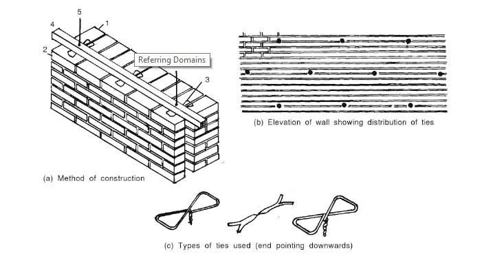 cavity wall construction its advantages disadvantages on types of walls construction id=19436