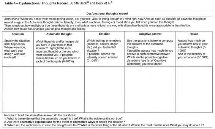 rational thought analysis worksheet | Cognitive Behavioral Therapy ...