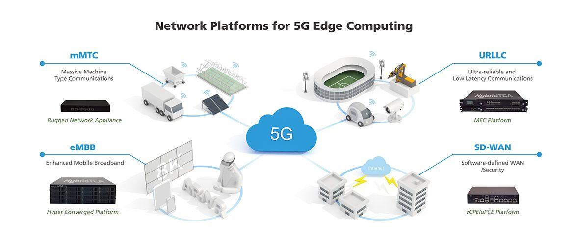 #5G Edge Virtualization - Network Platforms for 5G #EdgeComputing #MEC #MobileEdgeComputing #MultiAccessEdgeComputing #SDWAN #SDN #SDI #NFV #NFVi #SDX #AutonomousVehicles #AR #VR #SDSecurity #vCPE #uCPE #CloudRAN #CRAN #AI #ArtificialIntelligence