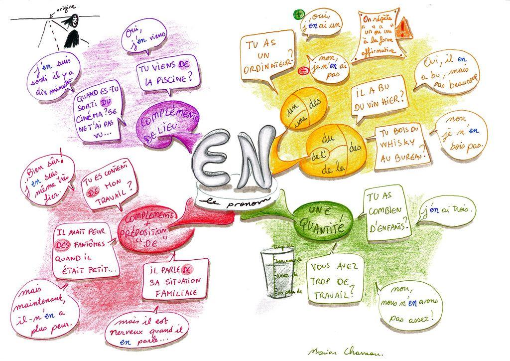 Le Pronom En Learn French French Grammar Teaching French